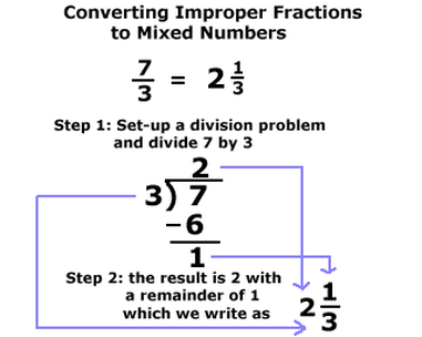 math worksheet : changing fractions into mixed numbers  synhoff : Convert Mixed Numbers To Improper Fractions Worksheet